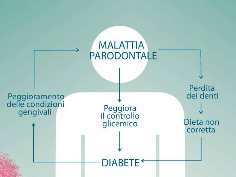 Legame tra parodontite e diabete